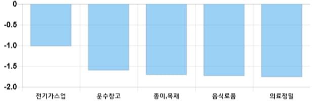 [마감 시황] 코스피 전일 대비 11.89p 하락한 2055.8p에 마감