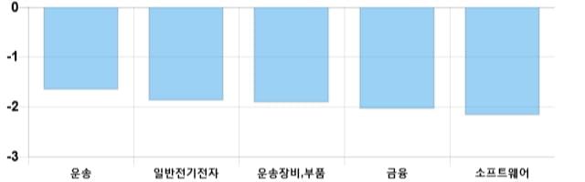 [마감 시황] 코스닥 전일 대비 3.46p 하락한 714.13p에 마감