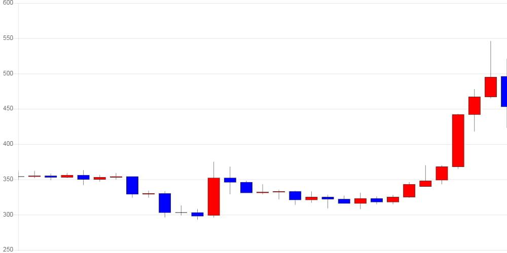 [가상화폐 뉴스] 아이오타, 전일 대비 46원 (-9.22%) 내린 453원