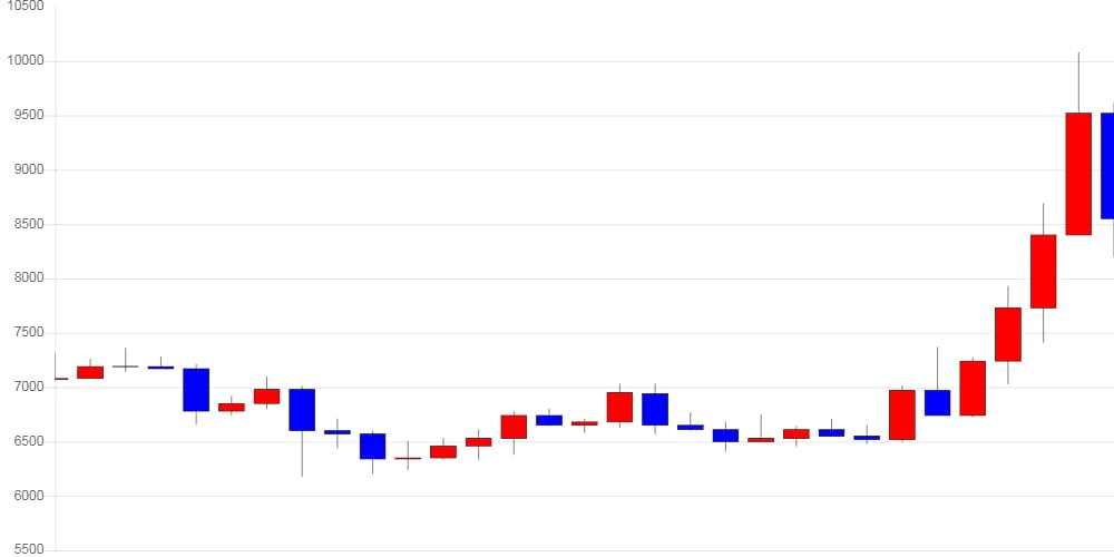[가상화폐 뉴스] 이더리움 클래식, 전일 대비 990원 (-10.37%) 내린 8,560원