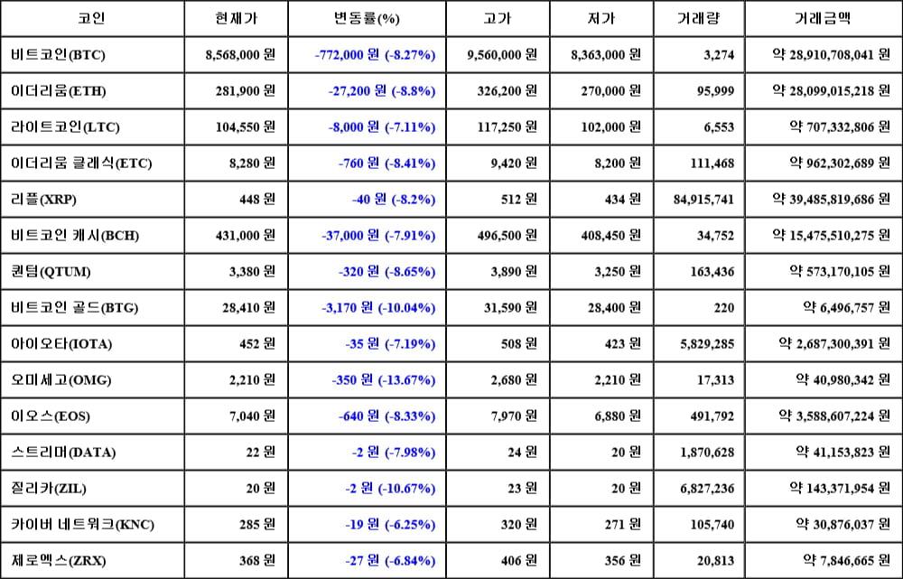 [가상화폐 뉴스] 05월 18일 06시 00분 비트코인(-8.27%), 오미세고(-13.67%), 질리카(-10.67%)