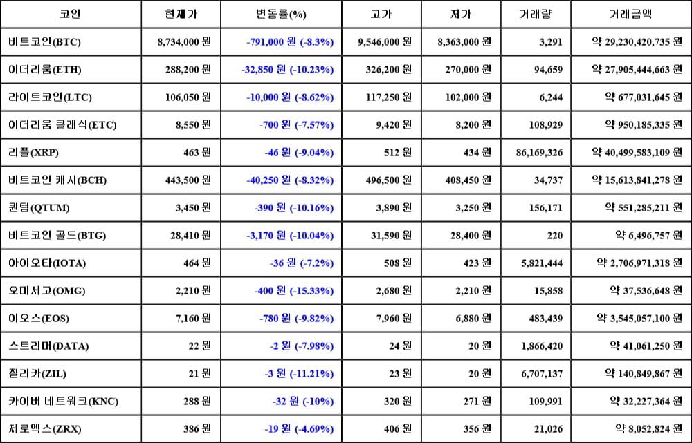 [가상화폐 뉴스] 05월 18일 07시 00분 비트코인(-8.3%), 오미세고(-15.33%), 질리카(-11.21%)