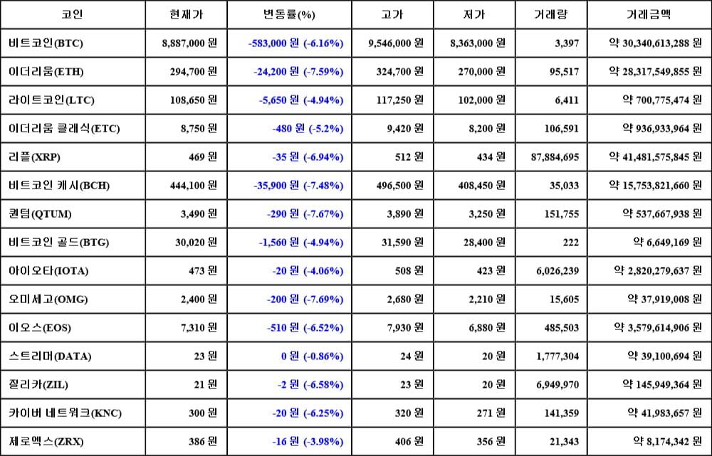 [가상화폐 뉴스] 05월 18일 09시 00분 비트코인(-6.16%), 오미세고(-7.69%), 퀀텀(-7.67%)