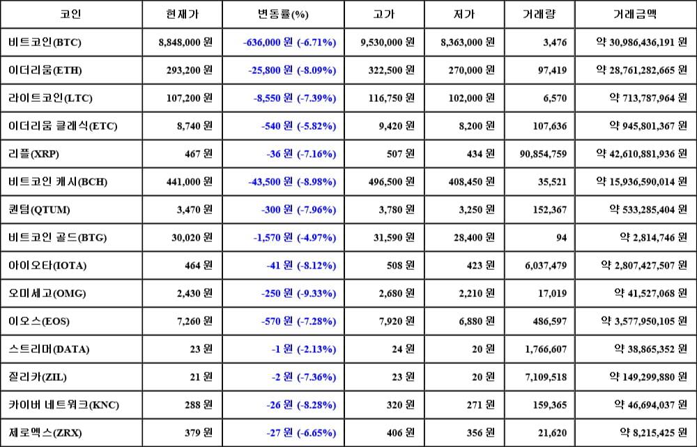 [가상화폐 뉴스] 05월 18일 09시 30분 비트코인(-6.71%), 오미세고(-9.33%), 비트코인 캐시(-8.98%)