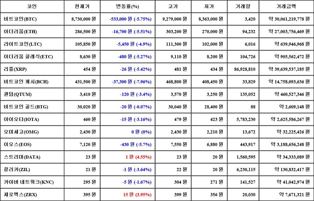 [가상화폐 뉴스] 05월 18일 11시 00분 비트코인(-5.75%), 스트리머(4.55%), 비트코인 캐시(-7.96%)