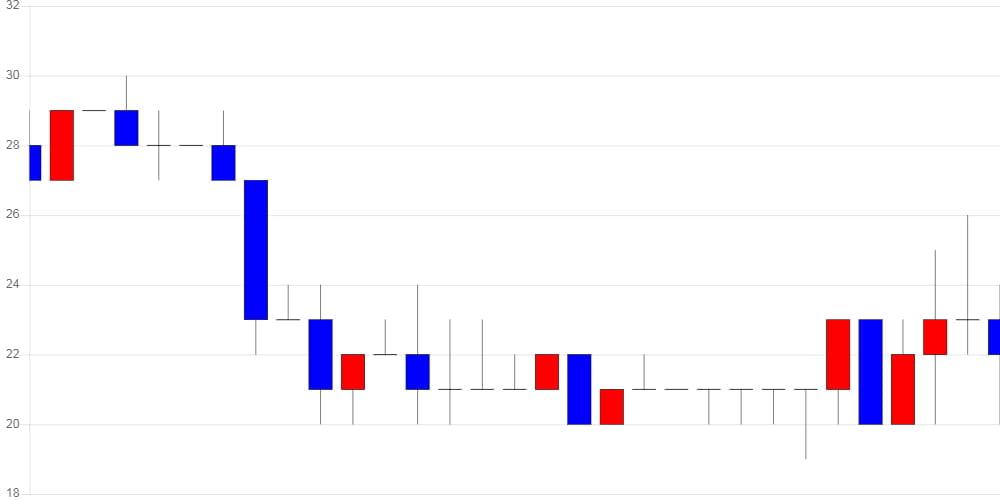 [가상화폐 뉴스] 스트리머, 전일 대비 1원 (5.02%) 오른 23원