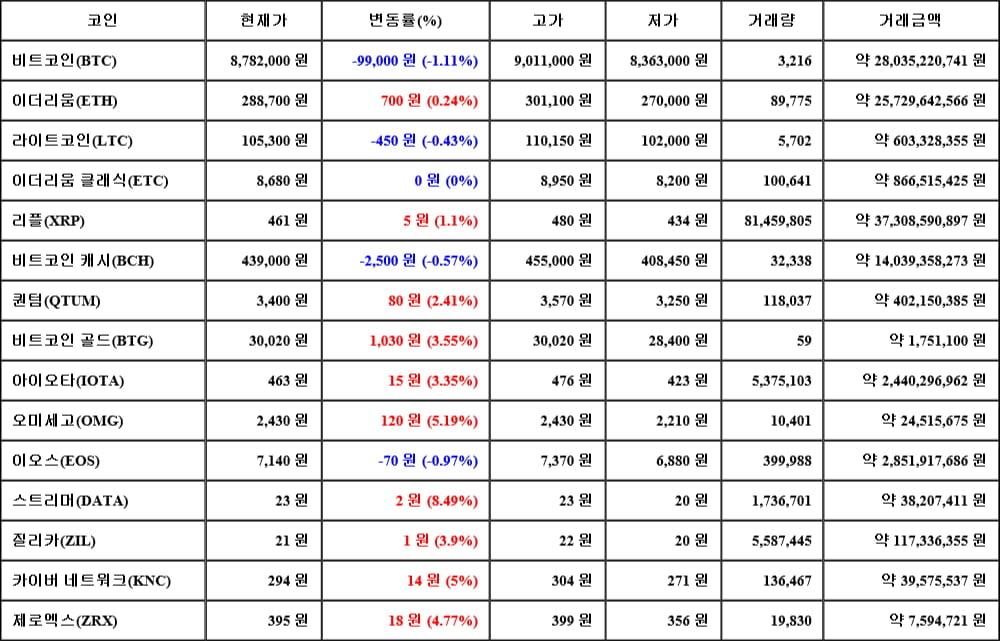 [가상화폐 뉴스] 05월 18일 12시 00분 비트코인(-1.11%), 스트리머(8.49%), 이오스(-0.97%)