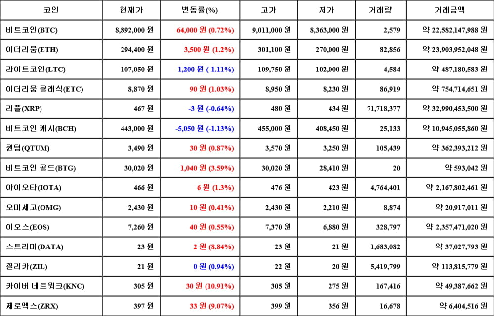 [가상화폐 뉴스] 05월 18일 13시 00분 비트코인(0.72%), 카이버 네트워크(10.91%), 비트코인 캐시(-1.13%)
