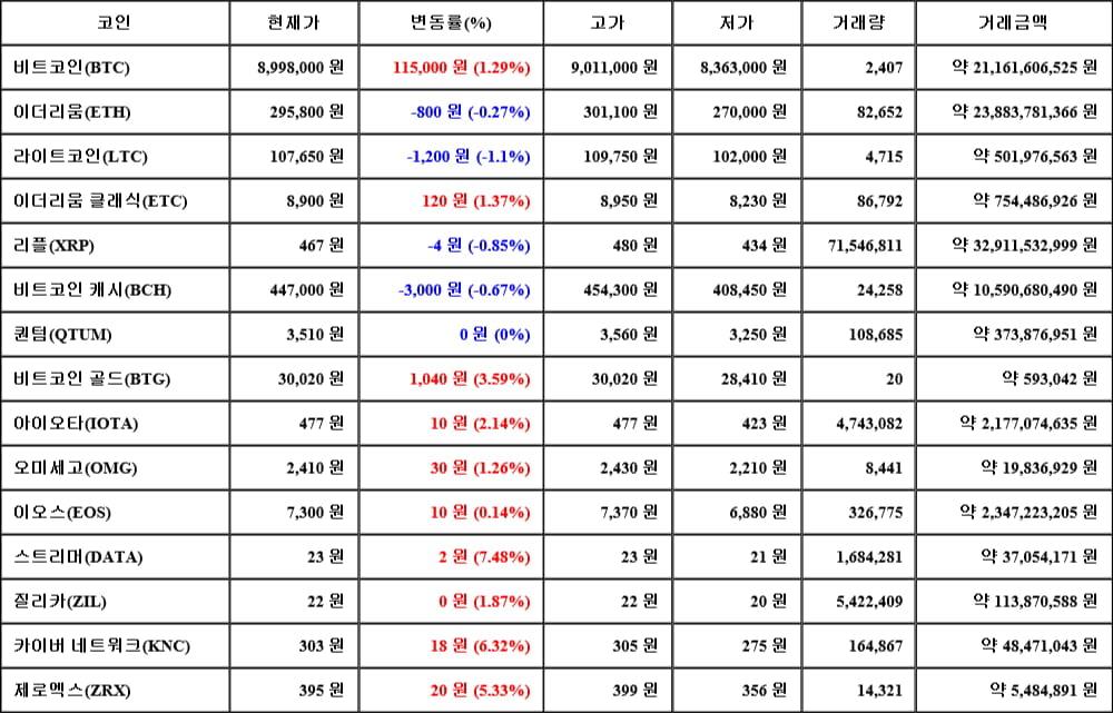 [가상화폐 뉴스] 05월 18일 14시 00분 비트코인(1.29%), 스트리머(7.48%), 라이트코인(-1.1%)