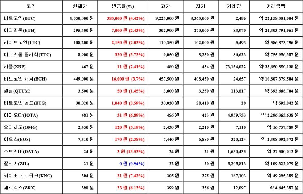 [가상화폐 뉴스] 05월 18일 15시 00분 비트코인(4.42%), 스트리머(13.53%), 질리카(0.94%)