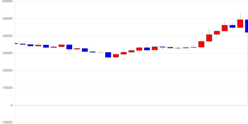 [가상화폐 뉴스] 비트코인 캐시, 전일 대비 22,000원 (5.16%) 오른 448,000원