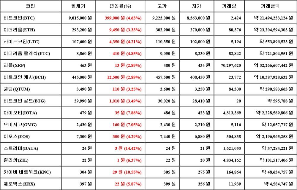 [가상화폐 뉴스] 05월 18일 16시 00분 비트코인(4.63%), 스트리머(14.42%), 리플(2.89%)