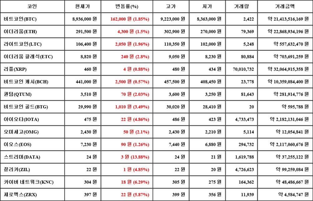 [가상화폐 뉴스] 05월 18일 16시 30분 비트코인(1.85%), 스트리머(13.88%), 비트코인 캐시(0.57%)