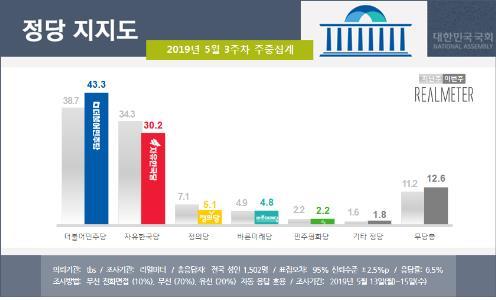 민주 43.3%·한국 30.2%…지지율 격차 1.6%p→13.1%p[리얼미터]