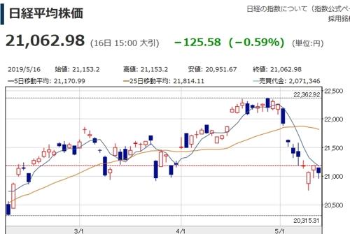 日증시, 하루 만에 반락…닛케이지수 0.59%↓