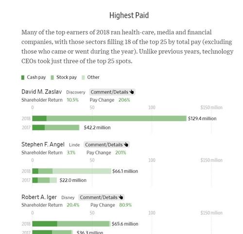 작년 美CEO 보수 '두둑'…1위 디스커버리 자슬라브 1500억원