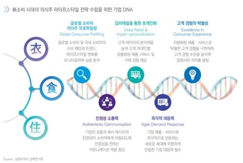 """""""'밀레니얼·Z세대' 부상…기업, 새 소비자층 이해해야 생존"""""""