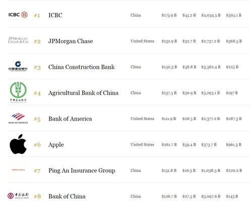 포브스 기업 세계랭킹 삼성전자 13위…중국공상은행 7연패