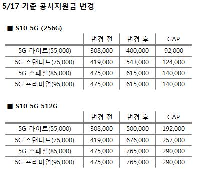 KT 이어 LGU+도…갤럭시S10 5G 공시지원금 최대 76만원으로 상향
