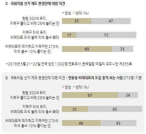 연동형 비례대표제 도입, '좋다' 37% vs '좋지 않다' 33%[한국갤럽]