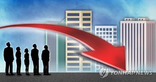 """한경연 """"기업 경기전망 석달째 하락…고용은 19년만에 최저"""""""