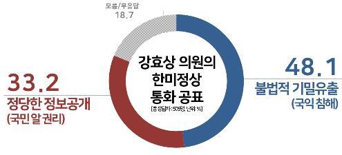강효상 '정상통화 유출'…불법 기밀유출 48% vs 정당한 공개 33%[리얼미터]