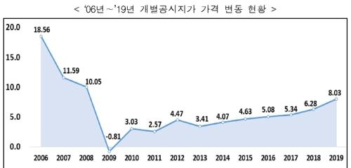 전국 공시지가 평균 8.03% 올라…서울은 12.35% 급등