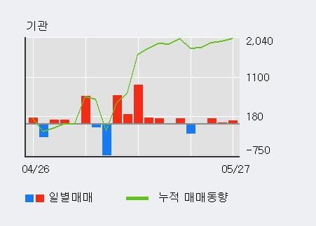 '조비' 5% 이상 상승, 기관 5일 연속 순매수(2,078주)