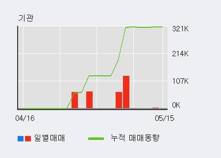 '동양물산' 5% 이상 상승, 외국인, 기관 각각 3일, 3일 연속 순매수