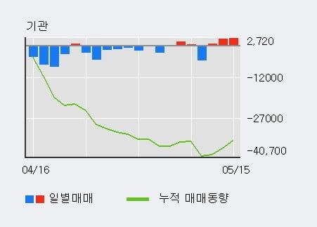 '유성기업' 5% 이상 상승, 기관 3일 연속 순매수(5,662주)