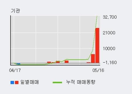'동성화학' 52주 신고가 경신, 기관 4일 연속 순매수(2.9만주)