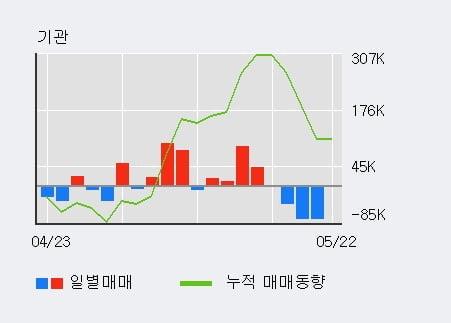 '화승인더' 52주 신고가 경신, 기관 4일 연속 순매수(16.0만주)