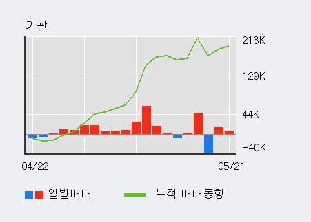 '남선알미늄' 5% 이상 상승, 단기·중기 이평선 정배열로 상승세