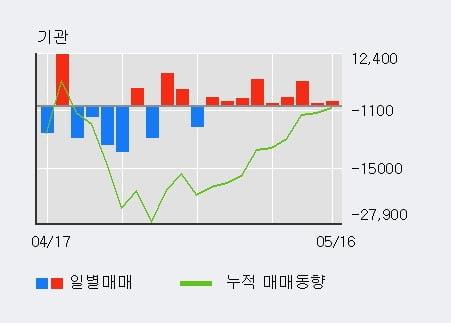 '서흥' 5% 이상 상승, 기관 9일 연속 순매수(2.1만주)