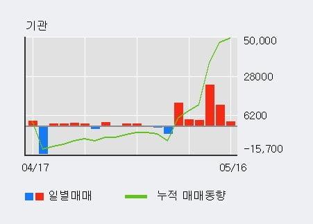 '아남전자' 5% 이상 상승, 단기·중기 이평선 정배열로 상승세
