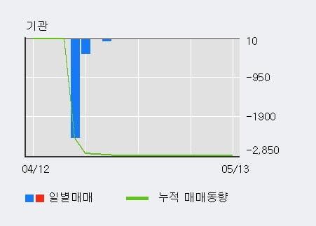 '경인전자' 5% 이상 상승, 상승 추세 후 조정 중, 단기·중기 이평선 정배열