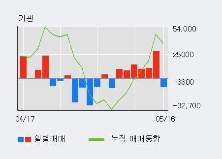 '경동나비엔' 5% 이상 상승, 최근 3일간 기관 대량 순매수