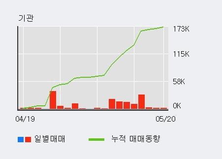 '대영포장' 5% 이상 상승, 기관 7일 연속 순매수(9.7만주)