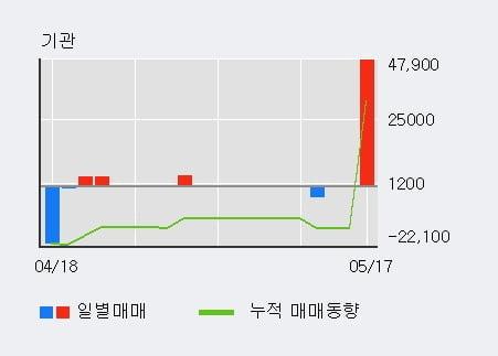 '티에이치엔' 5% 이상 상승, 최근 3일간 외국인 대량 순매수