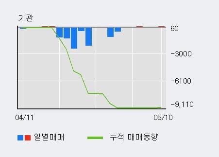 'MH에탄올' 52주 신고가 경신, 단기·중기 이평선 정배열로 상승세