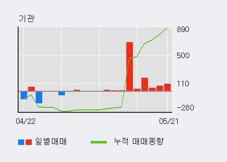 '디씨엠' 5% 이상 상승, 기관 9일 연속 순매수(1,140주)