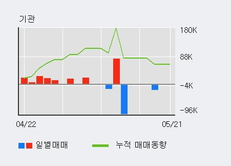 '휘닉스소재' 10% 이상 상승, 단기·중기 이평선 정배열로 상승세