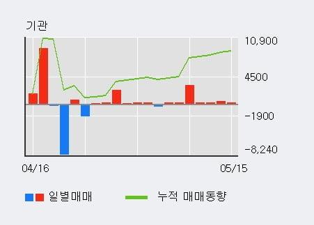'진양화학' 5% 이상 상승, 기관 7일 연속 순매수(4,673주)