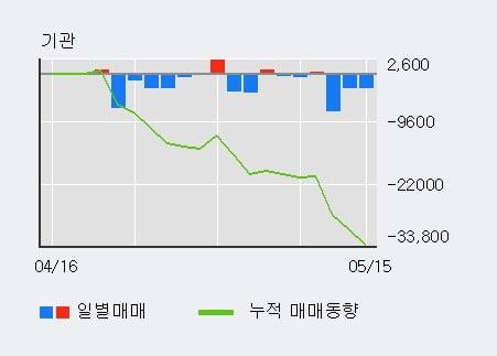 '예스24' 상한가↑ 도달, 주가 상승 중, 단기간 골든크로스 형성