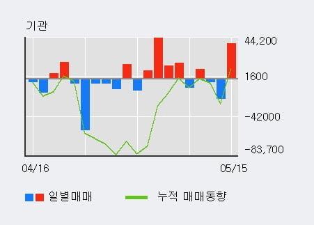 '웹케시' 52주 신고가 경신, 외국인 4일 연속 순매수(3.5만주)