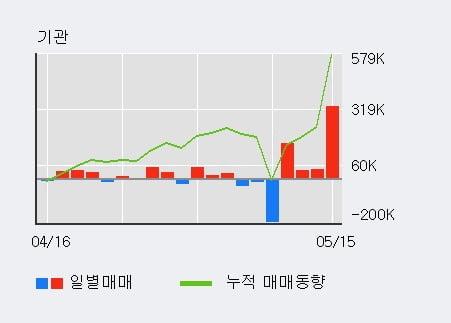 '엠에스오토텍' 10% 이상 상승, 기관 4일 연속 순매수(58.2만주)