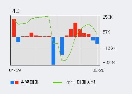 '드림텍' 5% 이상 상승, 외국인 4일 연속 순매수(10.3만주)