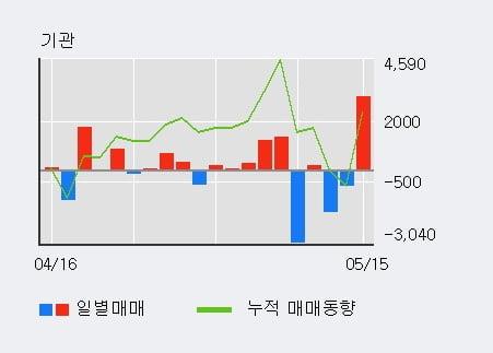 '세아제강' 10% 이상 상승, 주가 상승세, 단기 이평선 역배열 구간