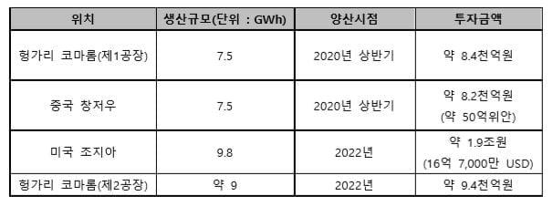 """SK이노베이션, 중국 배터리 공장 신설에 5천8백억원 투입…""""누적 투자액 5조원"""""""