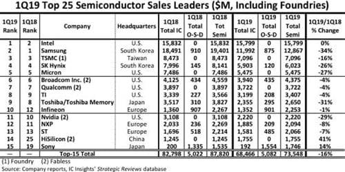 인텔, 2분기 연속 반도체 매출 1위...삼성 메모리 부진에 2위